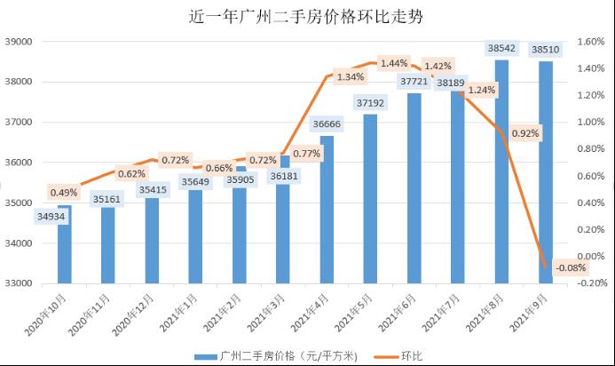 最新数据出炉:近一年广州二手房环比首现负增长(1)794.png